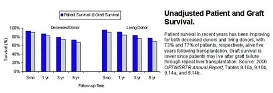 Transplant Surgery - Liver Transplant